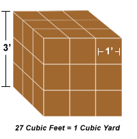 How it works stone and mulch calculators for Granite 25 per square foot